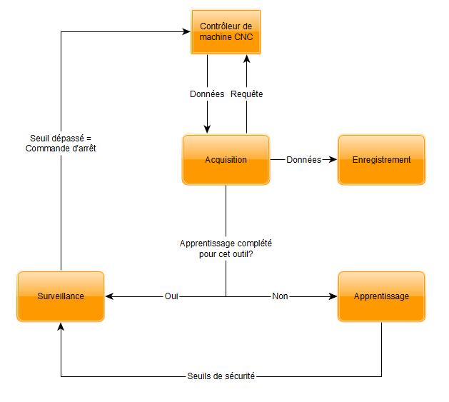 Algorithme LabVIEW industrie 4.0 CNC parallèle