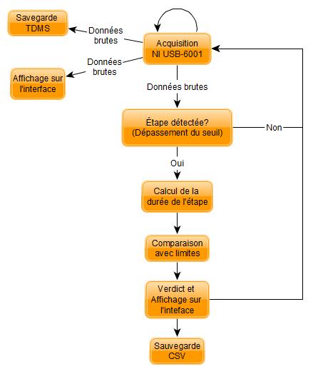 LabVIEW silicium algorithme microfabrication DAQmx