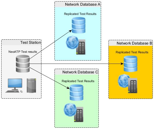 NeoATP base de données Réplication PostGreSQL MySQL SQL Server Oracle Sybase